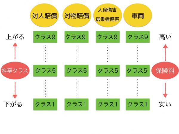 料率クラス9つのパターン.001
