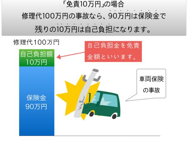 車両保険の免責金額.001