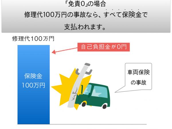 車両保険の0円免責金額.001