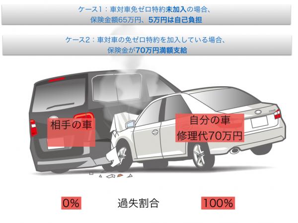 車対車の免ゼロ特約.001