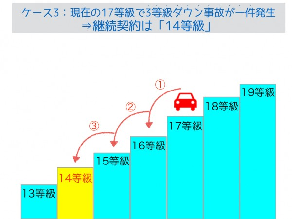 3等級ダウン事故.001