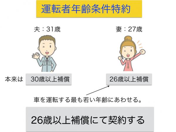 運転者年齢条件.001