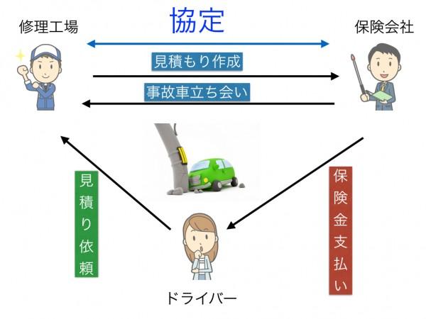 自動車保険 協定.001
